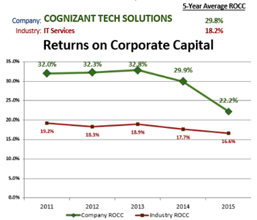 cognizant company analysis Cognizant (company) accenture  which company should i prefer: cognizant, wipro, infosys, accenture, or tcs  cognizant and wiproshould i.